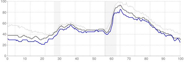 Oshkosh, Wisconsin monthly unemployment rate chart